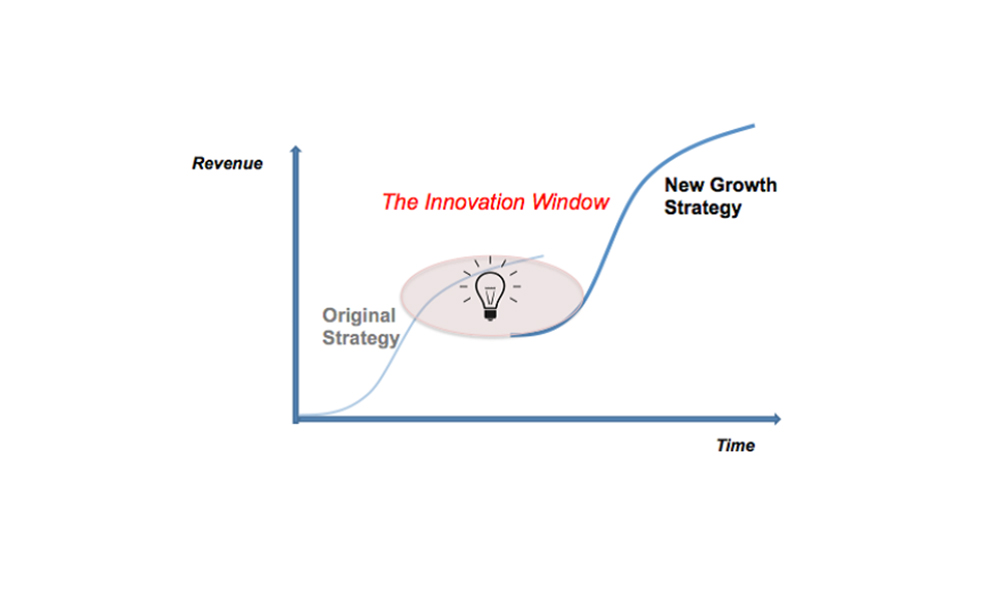 Design Learning: The Rising S-Curve in the Classroom